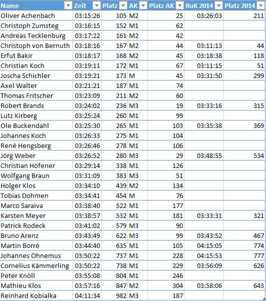 Scuderia_Ruk_2015_Ergebnisse