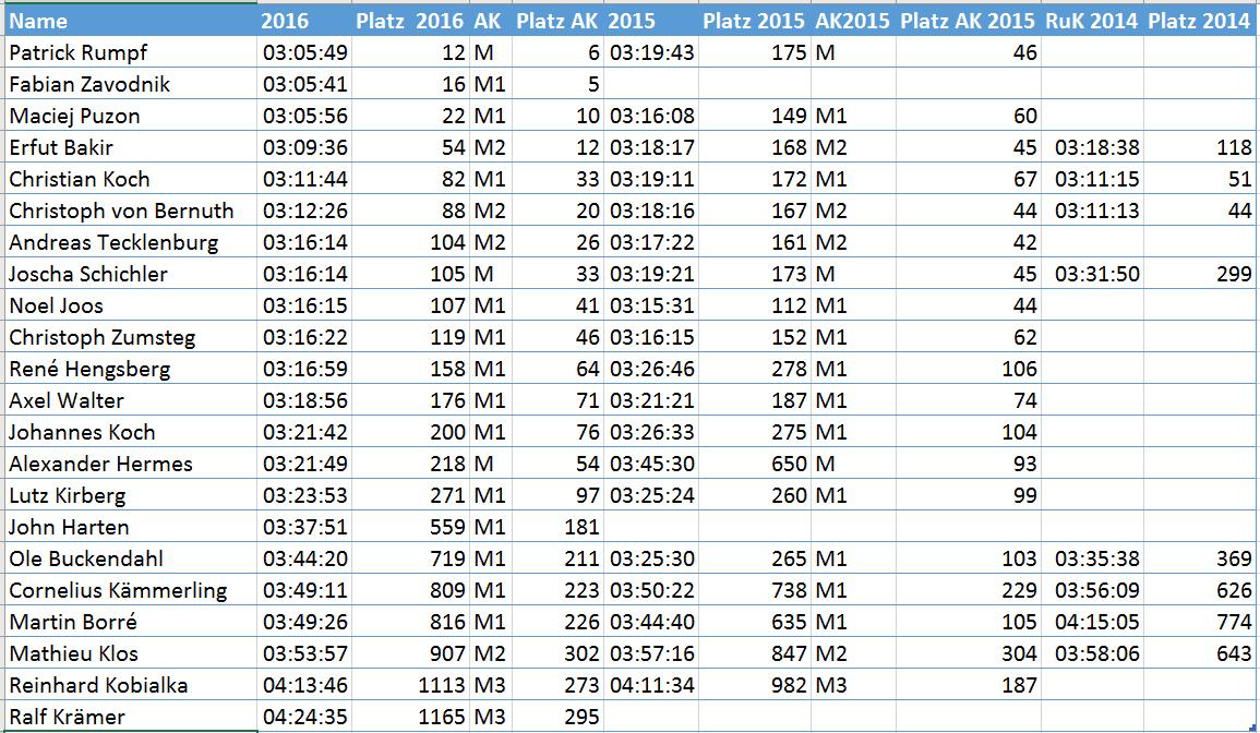 Scuderia_RuK_2016_Ergebnisse